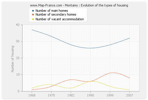 Montamy : Evolution of the types of housing