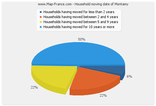 Household moving date of Montamy