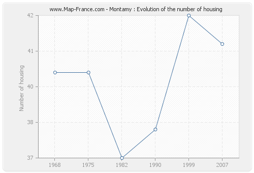 Montamy : Evolution of the number of housing