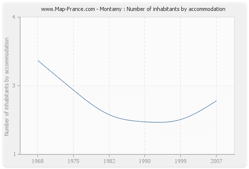Montamy : Number of inhabitants by accommodation