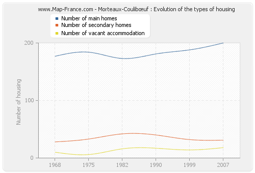 Morteaux-Coulibœuf : Evolution of the types of housing