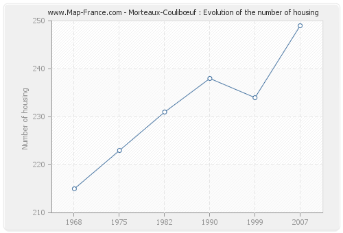 Morteaux-Coulibœuf : Evolution of the number of housing