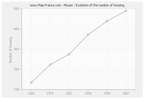 Mouen : Evolution of the number of housing