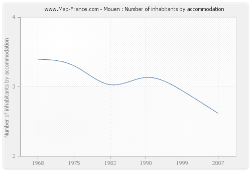 Mouen : Number of inhabitants by accommodation