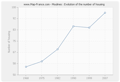 Moulines : Evolution of the number of housing