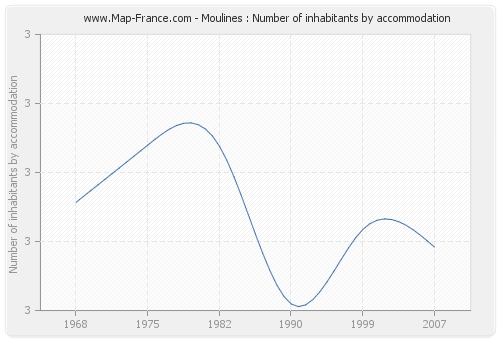 Moulines : Number of inhabitants by accommodation