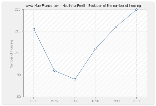 Neuilly-la-Forêt : Evolution of the number of housing