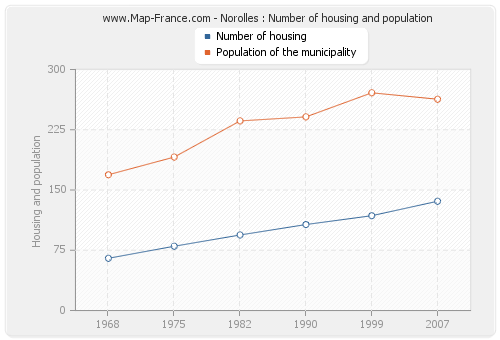 Norolles : Number of housing and population