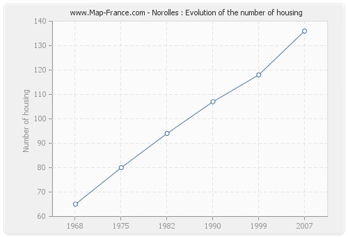 Norolles : Evolution of the number of housing