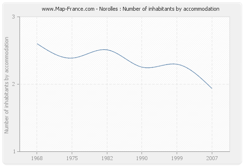 Norolles : Number of inhabitants by accommodation