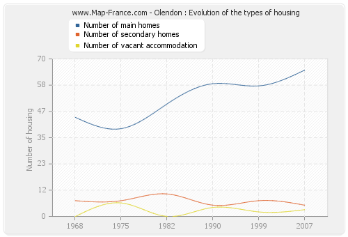 Olendon : Evolution of the types of housing