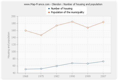 Olendon : Number of housing and population