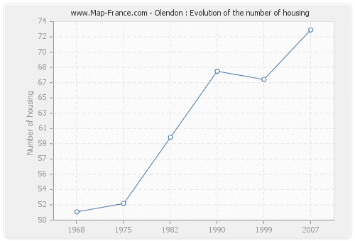 Olendon : Evolution of the number of housing