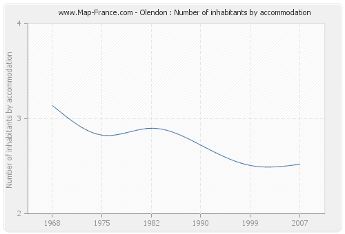 Olendon : Number of inhabitants by accommodation