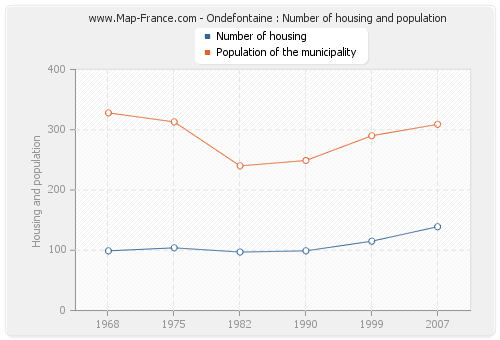 Ondefontaine : Number of housing and population
