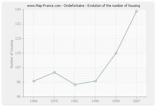 Ondefontaine : Evolution of the number of housing