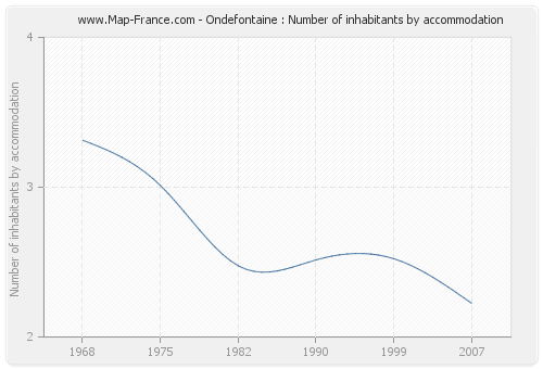 Ondefontaine : Number of inhabitants by accommodation