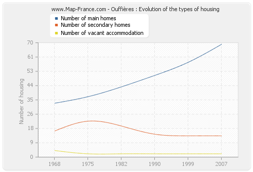Ouffières : Evolution of the types of housing