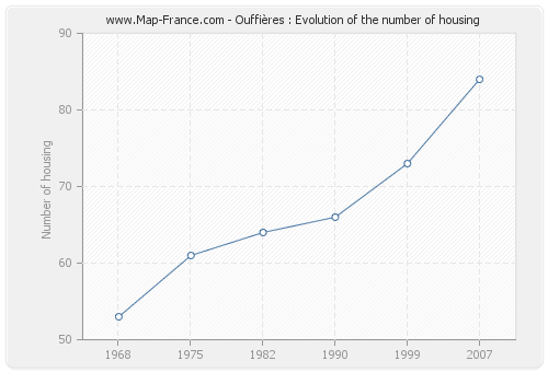 Ouffières : Evolution of the number of housing