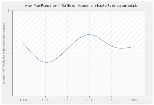 Ouffières : Number of inhabitants by accommodation