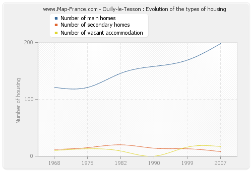 Ouilly-le-Tesson : Evolution of the types of housing
