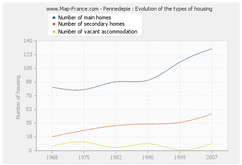 Pennedepie : Evolution of the types of housing
