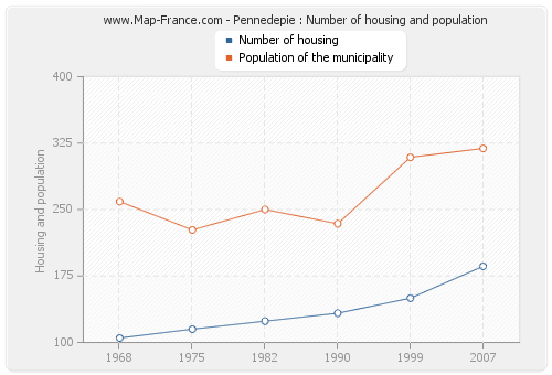 Pennedepie : Number of housing and population
