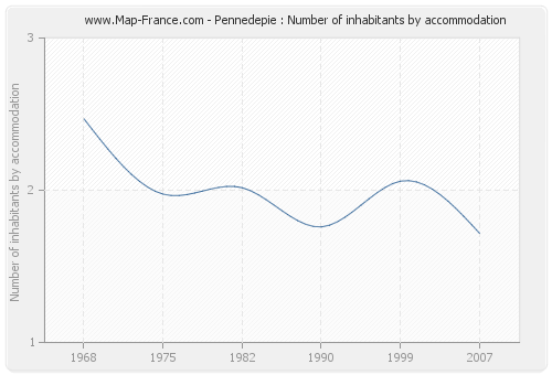 Pennedepie : Number of inhabitants by accommodation