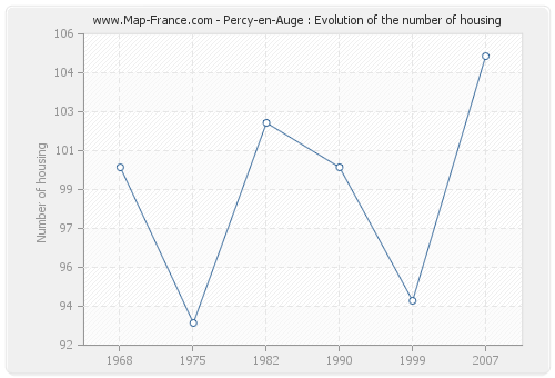 Percy-en-Auge : Evolution of the number of housing