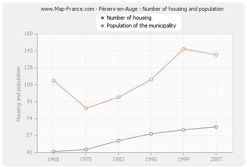 Périers-en-Auge : Number of housing and population