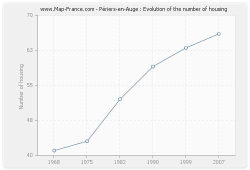 Périers-en-Auge : Evolution of the number of housing