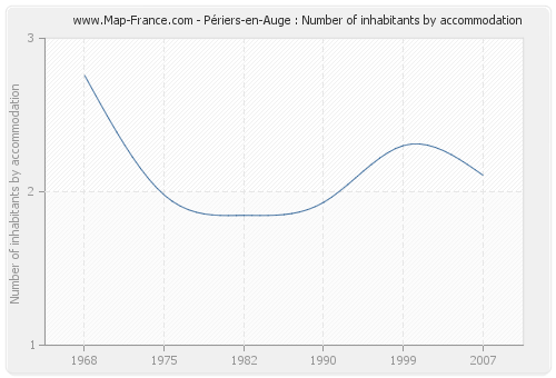 Périers-en-Auge : Number of inhabitants by accommodation