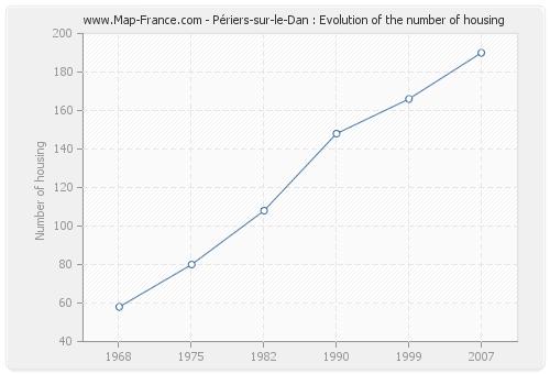 Périers-sur-le-Dan : Evolution of the number of housing
