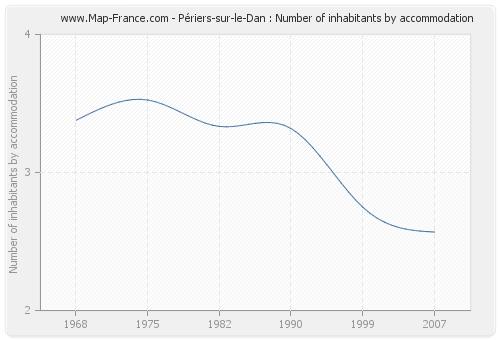 Périers-sur-le-Dan : Number of inhabitants by accommodation