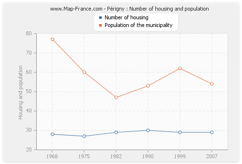 Périgny : Number of housing and population