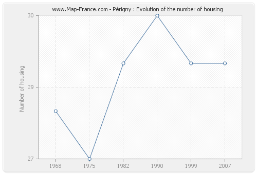 Périgny : Evolution of the number of housing