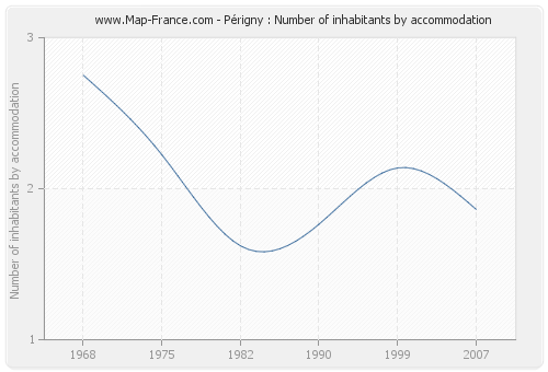 Périgny : Number of inhabitants by accommodation