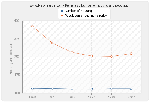 Perrières : Number of housing and population