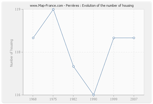 Perrières : Evolution of the number of housing