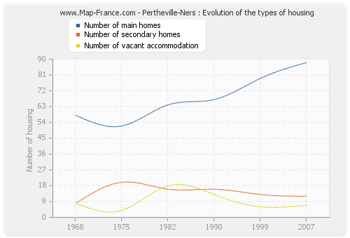 Pertheville-Ners : Evolution of the types of housing