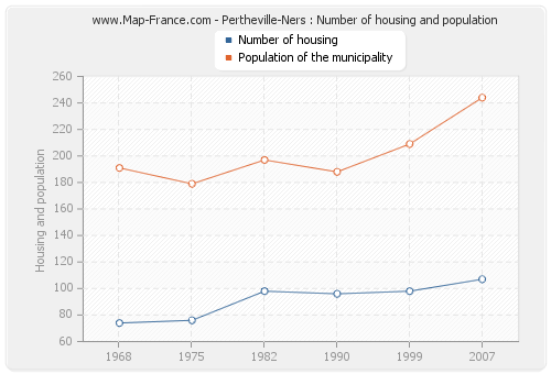 Pertheville-Ners : Number of housing and population