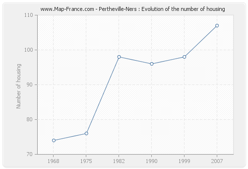Pertheville-Ners : Evolution of the number of housing