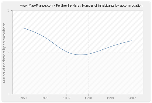 Pertheville-Ners : Number of inhabitants by accommodation
