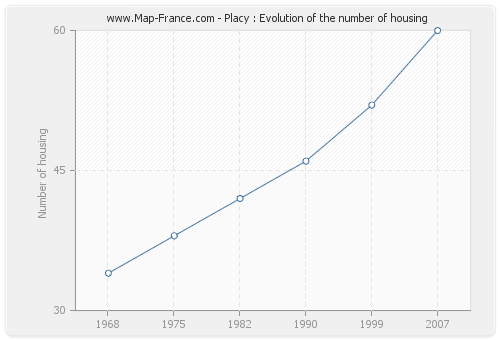 Placy : Evolution of the number of housing
