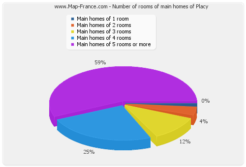 Number of rooms of main homes of Placy