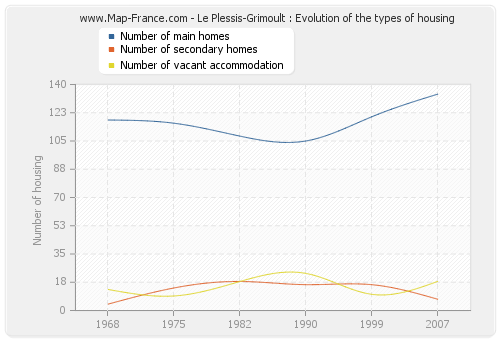 Le Plessis-Grimoult : Evolution of the types of housing