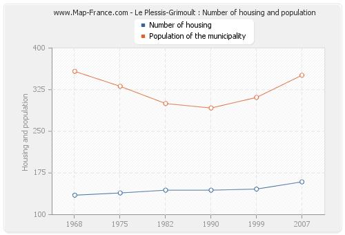 Le Plessis-Grimoult : Number of housing and population