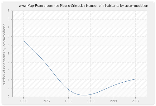 Le Plessis-Grimoult : Number of inhabitants by accommodation
