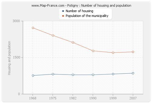 Potigny : Number of housing and population