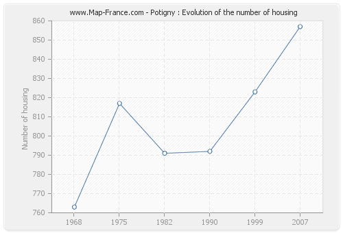 Potigny : Evolution of the number of housing